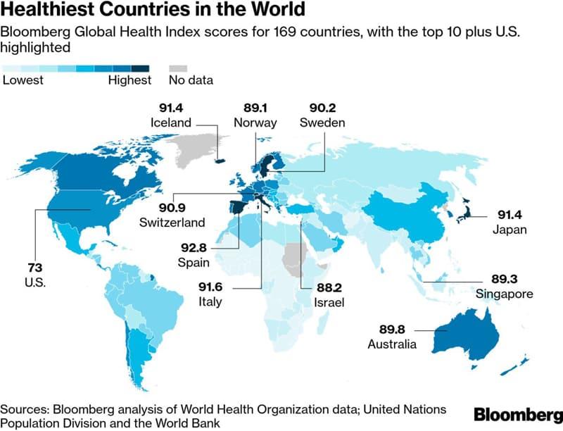 Spain heatlhiest in the world